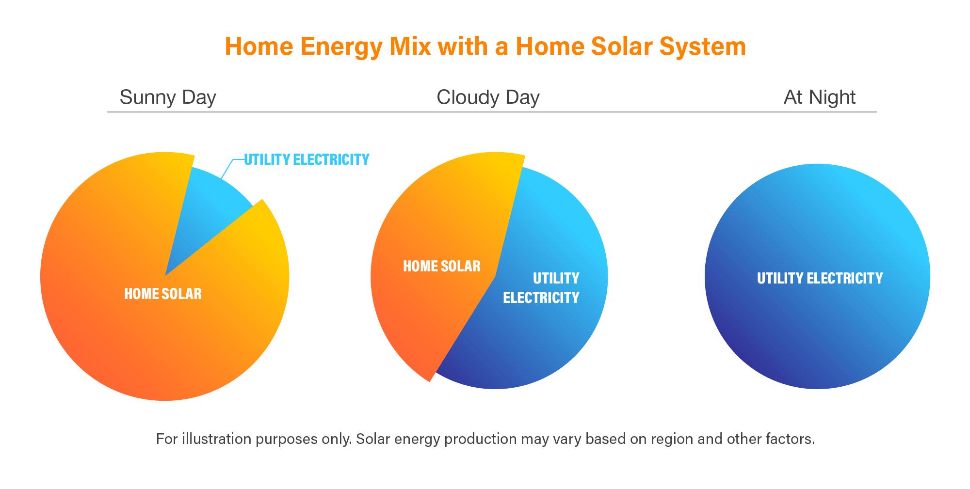 Home Solar Seasonality Sunnova