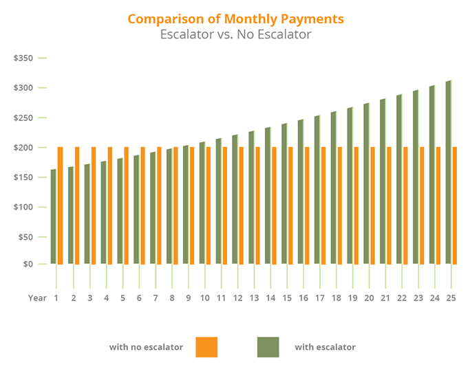 Comparison of Monthly Payments with Escalator