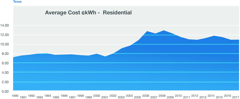 Texas Home Solar Tx Solar Companies Sunnova